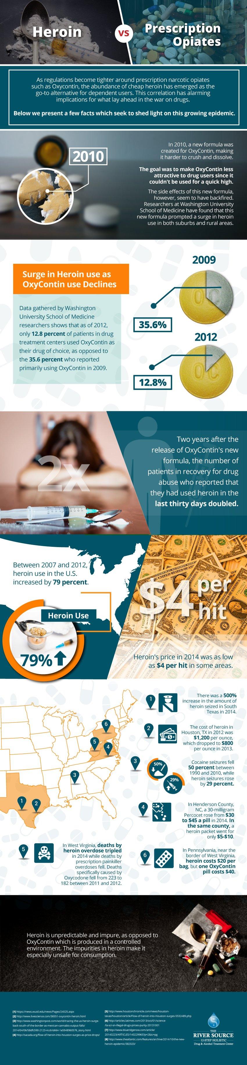 Heroin vs Prescription Opiates